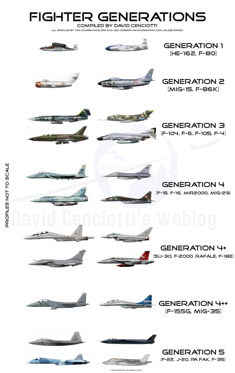 Fighter Generations - By David Cenciotti